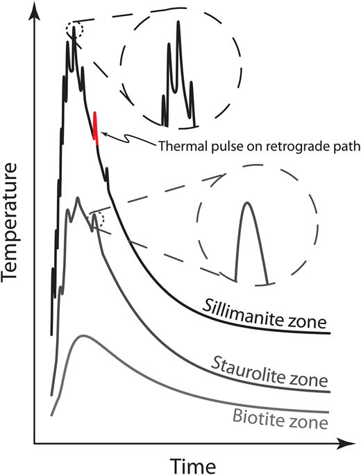 Conceptual T–t curves for a thermal anomaly that develops in response to self-affine, punctuated heating. A noteworthy feature is decreasing self affinity in T–t curves with distance from the main heating zone, such that proximal (sillimanite-zone) rocks experience thermal pulses on multiple time scales but distal (biotite-zone) rocks witness only one, regional thermal pulse. Diffusion geospeedometry applied to the sillimanite-zone rocks may return misleading, extremely short metamorphic durations owing to consideration of late textures that develop during localized heating episodes on the retrograde path (see red T spike indicated) rather than those that record the entire regional event.