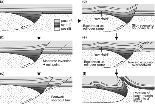 Models of inversion tectonics. (a) Half-graben controlled by a listric normal-slip fault showing a roll-over anticline in the fault hanging wall. Pre-, syn- and post-rift sediments in the accommodation space created by slip on the fault. (b) Moderate inversion owing to fault reactivation in contraction (positive inversion). Normal-slip separation has been retained for the pre-rift (basement) and synrift sediments below the null-point whereas the synrift sediments above the null-point and post-rift sediments show reverse-slip separation. The position of a short-cut thrust is shown. (c) Short-cut thrust in the footwall of the inverted extensional fault. (d) Expulsion of sedimentary rocks from a half-graben by slip-reversal and forward thrusting on the boundary fault and back-thrusting at the basement–cover contact. (e) Expulsion of sedimentary rocks from a half-graben by back-thrusting at the basement–cover contact and forward thrusting over the footwall by inversion of the half-graben boundary fault. (f) Rotation of the half-graben boundary fault into a thrust and thrusting at the basement–cover contact.