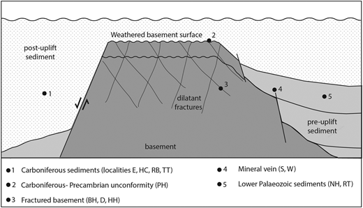 Schematic section through potential fractured basement reservoir. Settings for samples (key in Fig. 2) are shown for case in Shropshire where basement is Precambrian, pre-uplift sediments are Lower Palaeozoic and post-uplift sediments are Carboniferous.