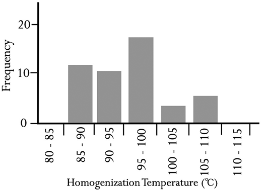 Homogenization temperatures for calcite-hosted fluid inclusions, Bayston Hill.