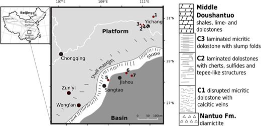 Localities of studied cap dolostone sections on the Yangtze Platform. Palaeo-depositional setting after Jiang et al. (2011). Proximal platform sections: 1, Xiaofenghe; 2, Huajipo; 3, Jiuqunao–Jijiawan; 4, Jiulongwan (all Hubei Province); slope section: 5, Huanglianba (Guizhou Province); distal basin sections: 6, Longbizui; 7, Yanwutan (both Hunan Province). Stratigraphic column of Yangtze Platform cap dolostones modified after Jiang et al. (2003).