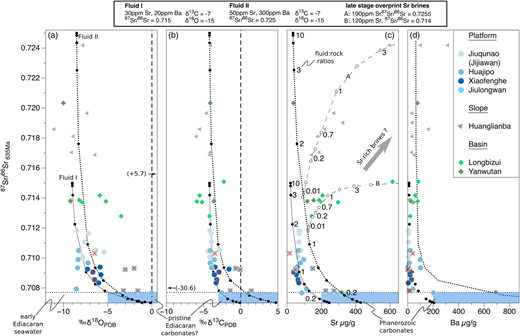Initial 87Sr/86Sr v. oxygen and carbon isotope compositions, and Sr and Ba concentrations of cap dolostones from the Yangtze Platform. We modelled two fluid compositions (Fluids I and II) for open-system fluid–rock interaction following Jacobsen & Kaufman (1999) to fit the observed trends in our dataset. Starting compositions (grey fields) are represented by the presumably least altered rocks in the sample suite, with trace element compositions taken from a Phanerozoic marine calcite standard (CAL-S) and the likely 87Sr/86Sr ratio of early Ediacaran seawater proposed by Jacobsen & Kaufman (1999) and Halverson et al. (2007). For most dolostones, Sr isotopic compositions increase with decreasing δ18Ocarb values and Sr and Ba concentrations. δ13Ccarb does not show well-correlated behaviour with these parameters, presumably because of decoupling. Slope and basin samples may have seen multiple stages of overprinting by radiogenic, Sr-rich sedimentary basin brines (c, fluid paths A and B). Samples marked with a cross show elevated Al concentration (>0.35wt%) and are probably affected by clay mineral leaching.