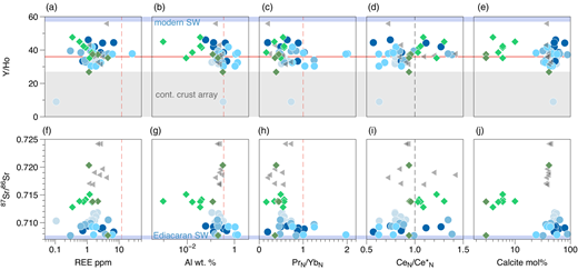 Sr isotopic compositions and Y/Ho ratios v. total REE concentrations, Al concentrations, REE ratios and calcite molar percentage in carbonate leachates. The grey dashed lines represent thresholds for possible contamination resulting from clay mineral leaching (Al >0.35wt%, REE >12µgg−1, PrN/YbN <1) whereas the black dashed lines in CeN/CeN* plots reveal the discrimination between positive (anoxic) and negative Ce anomalies (oxic water conditions). The horizontal line represents a threshold for Y/Ho ratios that are not clearly marine. We prefer the threshold of Y/Ho <27 (grey lower bar) as the real discriminative for continental crust values. The grey upper bar represents the lowest Sr isotopic composition proposed for early Ediacaran seawater and modern open-marine surface water Y/Ho ratios respectively. Symbols are as in Figure 4.