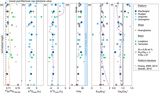 Chemostratigraphic columns of cap dolostones from different localities on the Yangtze Platform. For comparative purposes and clarity, stratigraphic positions of all samples have been normalized to a model thickness preserving the original relative distances between sampled rocks at the outcrops (see data in Tables 2–4). (a) Initial 87Sr/86Sr ratios of platform, slope and basin cap dolostones from the Yangtze Platform; the vertical dashed black line represents the lowest known 87Sr/86Sr in Post-Marinoan cap dolostones from the Maiberg Formation, Namibia (Halverson et al. 2007). The right-hand dashed line represents data from a drill core of the intra-platform Wuhe–Gaojiaxi section (Sawaki et al. 2010). (b) Except for one sample from the Longbizui section all δ18Ocarb are <0. (c) Except for one sample from the Yanwutan section, almost all δ13Ccarb are <0, apart from those of the top of the Jiulongwan section, which is in accordance with recently published data for that section (dash–dot line; Huang et al. 2013). One extremely light δ13Ccarb value (−30.6) of the Huajipo section lies outside the range shown. (d) Y/Ho ratios in cap dolostones are nearly always superchondritic (dotted line indicates the PAAS value), but lower than in modern seawater (shaded area; Bau et al. 1995); data points possibly influenced by leaching of clay minerals have been marked with a cross. (e) BaO-interference-corrected and PAAS-normalized Eu/Eu* ratios show no clear trend with stratigraphic or palaeogeographical location. The positive Eu anomalies are similar to previously published data from Zhongling (dash-dot line; Huang et al. 2011). (f) Dolostones deposited on the platform generally display CeN/CeN* <1 (resembling earlier data from Huang et al. (2011); dash–dot line) and display shifts to values >1 at the top. CeN/CeN* ratios of basin-facies cap dolostones (diamonds) are ≥1, whereas samples from the lower part of the Huanglianba slope section display values <1 and a shift to positive 