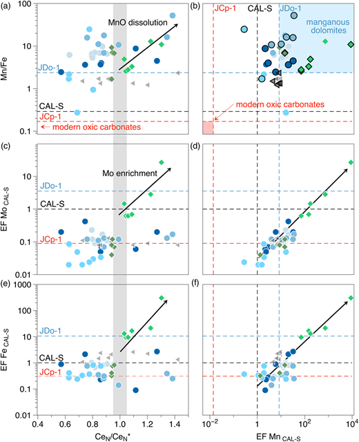 Trace metal enrichments relative to the CAL-S carbonate reference standard (black dashed line). For comparison the relative enrichments of recent Porites coral (JCp-1) and a Permian dolomite reference material (JDo-1) are shown by dashed lines. (a) Positive correlations of Mn/Fe with positive Ce anomalies (grey bar indicates 5% uncertainty array around Ce/Ce* baseline) argue for MnO2 dissolution (black arrows) in anoxic–manganous waters (less than 10µM O2). (b) Mn-enriched dolomites show high Mn/Fe ratios and form an Ediacaran manganous dolomite array. Highlighted data points indicate true marine samples with Y/Ho >36. (c, d) Mo enrichments with increasing (and positive) CeN/CeN* ratios in basinal cap dolostones match manganous seawater. (e, f) Basinal carbonate leachates from Longbizui section (diamonds) reveal a strong enrichment of Fe that correlates positively with CeN/CeN* and Mn enrichments.