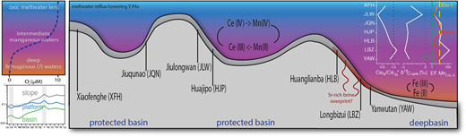 Schematic model of the depositional conditions on the Yangtze Platform (profile modified after Och et al. 2016) at the time of cap dolostone precipitation, following the Neoproterozoic redox model of Tostevin et al. (2016b). An intermediate layer of manganous water conditions (dissolution of MnO2) led to the release of Ce into seawater, which produced positive or no Ce anomalies in carbonate leachates. Positive Ce anomalies of each studied section correlate with the lightest C isotope compositions and Mn enrichments. In shallow-water cap dolostones Mn/Fe ratios and Mn enrichments are correlated whereas in deep basinal sections the proxies are decoupled owing to the increased incorporation of Fe into these carbonates. Meltwater influx may further suppress the Y/Ho fractionation in proximal platform samples. (Plotted values represent the median of the obtained proxies of carbonate leachates from each studied section.)