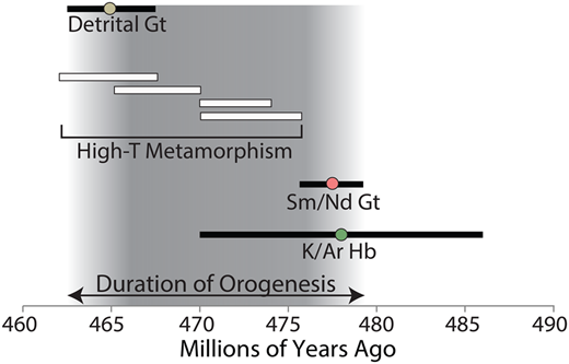 Duration of Grampian episode as constrained by our new age of the Ballantrae metamorphic sole (477.6 ± 1.9 Ma) and a detrital garnet biostratigraphic deposition age of 465 ± 2.5 Ma (Tucker & McKerrow 1995) representing exhumation and erosion of these rocks. White bars indicate garnet growth ages during the Grampian metamorphic event (Oliver et al. 2000; Baxter et al. 2002). The best previous constraint on onset of collision (478 ± 8 Ma from Bluck et al. 1980) is included for reference.