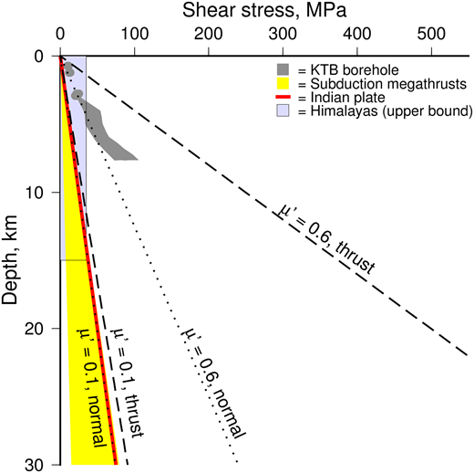 Estimates of shear stress as a function of depth from various sources. The grey polygon represents the estimate from the KTB borehole by Brudy et al. (1997), converted from differential stress by assuming the faults strike at 45–60° to the orientation of the maximum principal stress. The red line represents the suggestion of Copley et al. (2011a) for the Indian Shield, and the yellow shaded region encompasses the estimates of Lamb (2006) for subduction-zone megathrusts. The blue rectangle represents a maximum vertically averaged value for the Himalayan thrust faults, based upon Bollinger et al. (2004) and Copley et al. (2011b). The dashed and dotted lines show predictions calculated for effective coefficients of friction (μ') of 0.6 and 0.1, for reverse-faulting and normal-faulting settings.