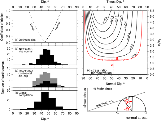 (a) Optimum dip angles of reverse and normal faults, as a function of the coefficient of friction. The histograms show observed earthquake nodal plane dips in (b) earthquakes on new normal faults forming in oceanic outer rises (Craig et al. 2014a), (c) earthquakes on reactivated continental dip-slip faults (Middleton & Copley 2014; black are normal faults, grey are reverse faults), (d) earthquakes in a global compilation of normal faults (Jackson & White 1989). (e) Ratio of the maximum and minimum principal stresses required to reactivate a dip-slip fault of a given dip and coefficient of friction (Sibson 1985). (f) Mohr circle representation of fault reactivation, schematically showing the angles α and β indicated in (e).