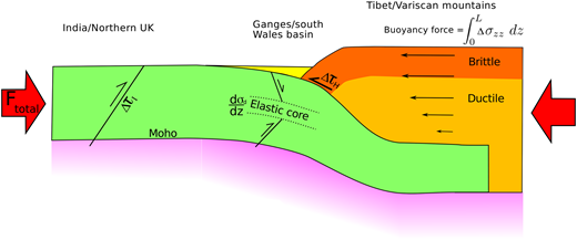 A vertically exaggerated schematic illustration showing the constraints on fault strength that can be obtained from mountain ranges and their forelands, labelled with equivalent locations in the modern India–Asia collision zone and the northern margin of the Carboniferous Variscan mountain range. The green layer represents the underthrusting crust of the foreland (which thins as it enters the deformation belt, as it is partially incorporated into the overlying thrust belt). The dark orange layer is the seismogenic layer in the mountain range, and the pale orange layer is the viscous part. ΔτI represents the stress drops in reverse faulting earthquakes in the foreland that are the result of the compressive forces exerted between the mountains and the lowlands (Ftotal). ΔτH represents the stress drops in earthquakes on the range-bounding thrusts. The curvature of the underthrusting plate is controlled by the stress gradient in the elastic core (dσd/dz, where σd is the differential stress).