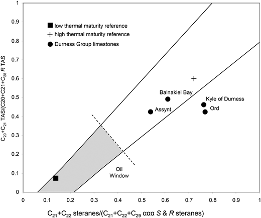 Cross-plot of sterane and triaromatic steroid thermal maturity parameters. Durness Group data are compared with reference low and high thermal maturity samples and entire envelope of data from contemporary samples in Canadian High Arctic (Parnell et al. 2007).