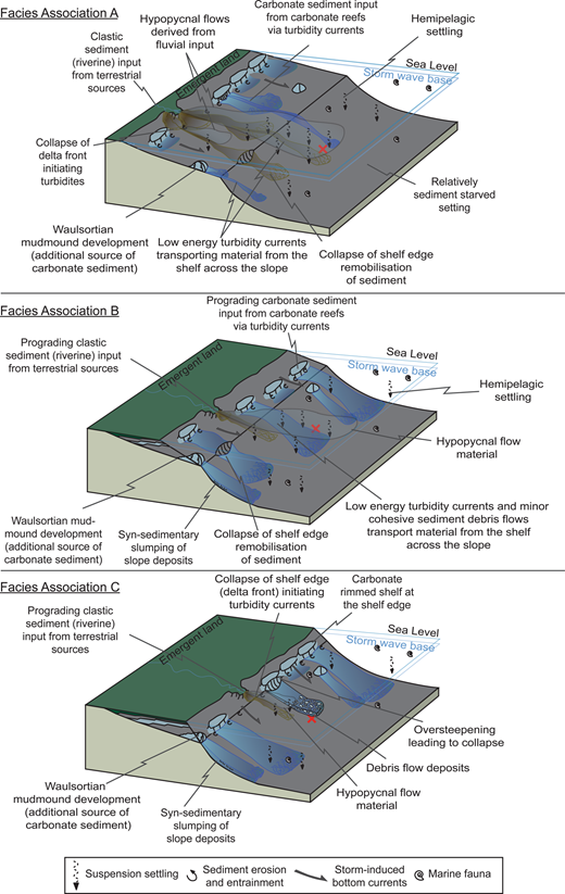 Schematic 3D block models for the basin during the deposition of Facies Associations A, B and C, showing the changes in sedimentation on the slope as a result of changes on the prograding shelf, with the location of the marl hill core highlighted by red cross (not to scale).