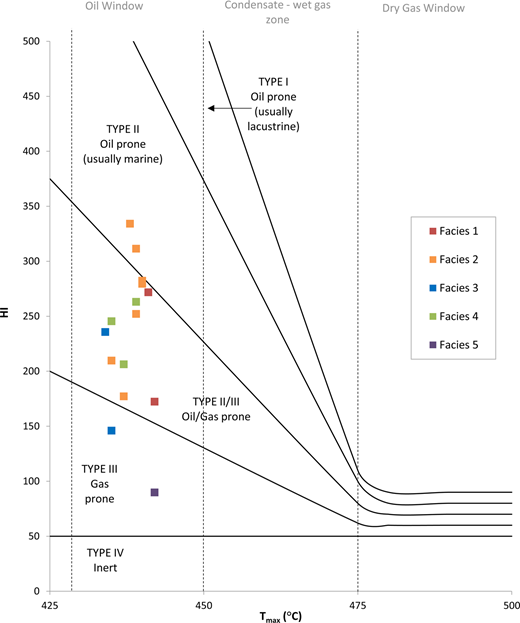 Plot of Tmax and HI showing maturity and kerogen type (a modified van Krevelan plot). The Tmax (x-axis) indicates the maturity the samples have reached and the black dotted lines indicate oil, condensate gas and dry gas windows. The majority of samples plot as mixed type II–III kerogens, two samples (Facies 2) plot as type II and two samples (Facies 3 and 5) plot as type III. All samples plot within the oil window.