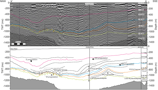 Seismic section and line interpretation, at 75× vertical exaggeration, showing the location of Josephine-1 and A15-03 wells plus surfaces for the mid-Miocene (c. 17 – 14 Ma), 2.58 Ma (base Quaternary), 2.35, 1.9 and 1.1 Ma (base-Jaramillo paleomagnetic event). Key biostratigraphic events from Josephine-1 well identified after Knudsen & Asbjörnsdóttir (1991) with error range from depth conversion. Location is shown in Figure 1. FCO, first common occurrence; LCO, last common occurrence; LOD, last occurrence datum. Data courtesy of PGS.