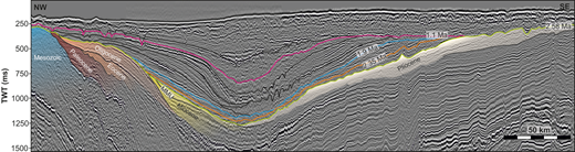 Seismic section showing interpretation of subcrop beneath the 2.58 Ma surface used to produce subcrop map (Fig. 8). Packages separated by age after Evans et al. 2003. (See Fig. 1 for location.) MMU, Mid-Miocene Unconformity. Data courtesy of TGS.