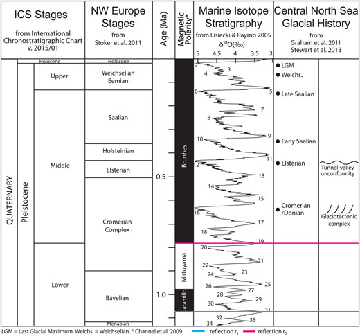 Illustration of the Quaternary stratigraphy for northern Europe during the last c. 1.15 myr, showing the glacial–interglacial stages, the shift in magnetic polarity, oxygen isotope curve derived from Lisiecki & Raymo 2005 (δ18O in ‰) and a simplified glacial history of the central North Sea. The ages of the interpreted reflections r1 and r2 are marked with blue and purple, respectively. The suggested age of the glaciotectonic complex is illustrated during MIS 16.
