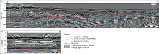(a) Regional composite seismic cross-section, providing correlation to cored borehole BGS 77/02. The seismic data consist of the MegaSurveyTM dataset in the north and the BroadseisTM dataset towards the south. The interpretation of the reflections r1 (1.07 Ma; Jaramillo magnetic reversal) and r2 (0.78 Ma; Brunhes–Matuyama) is illustrated. Thrust complex 2 is marked by a white box, which is expanded in (b) (data courtesy of PGS). (b) Close-up of thrust complex 2 showing the southern (i; areas A and B in Fig. 7) and northern (ii; areas C and D in Fig. 8) parts of the complex. The seismic data are from the BroadseisTM dataset. Reflections r1 and r2 are located below the thrusts and the tunnel valley erosion above the thrust complex. (For location see Fig. 3c.)