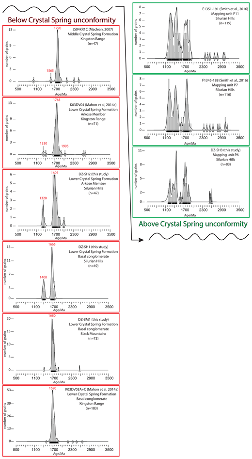 Relative probability plots and histograms of detrital zircon samples. Left: All published data and samples of this study from the Crystal Spring formation, from across the region. Right: All published data and samples of this study from between the Crystal Spring unconformity and the base of the KPu, from the Silurian Hills only. The distinctly different spectra above and below the unconformity should be noted. Histograms use 20 Ma bin size, with number of grains indicated on y-axis. Probability plots were created using Density Plotter 7.3 (Vermeesch 2012). Data of discordance >10% discarded. For MacLean (2007) both LA-ICP-MS and SHRIMP (sensitive high-resolution ion microprobe) data were used. Crystal Spring Formation data of Mulder et al. (2017) were not used.