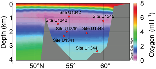 Bering Sea north–south section (see approximate line in Fig. 1; Bowers Ridge not shown here) showing dissolved oxygen concentrations (ml l-1; Schlitzer 2000) and the position of IODP Expedition 323 sites analysed in this study (Expedition 323 Scientists 2010).