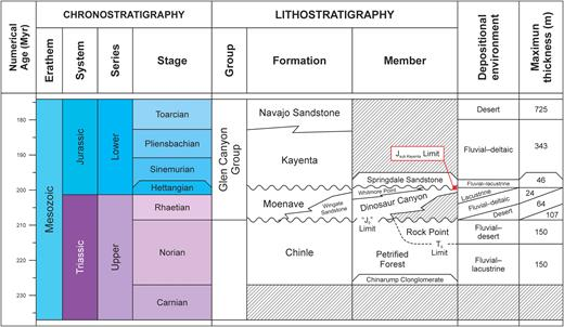 Lithological chart of the Glen Canyon Group in Utah and Arizona, USA, after Lucas et al. (1997), Mathis (2000), and Tanner and Lucas (2007).