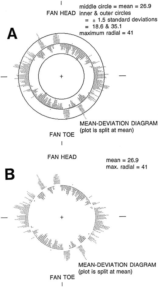 Are There Better Alternatives To Standard Rose Diagrams Journal