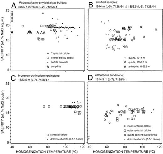 Cement geochemistry of photozoan carbonate strata upper salinity versus homogenization temperatures of primary aqueous fluid inclusions monophase inclusions are plotted at 40 fandeluxe Gallery