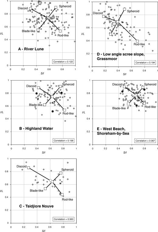 Grain shape analysisa new method for determining representative zingg diagrams a to e for five geomorphologically diverse samples sample ccuart Choice Image