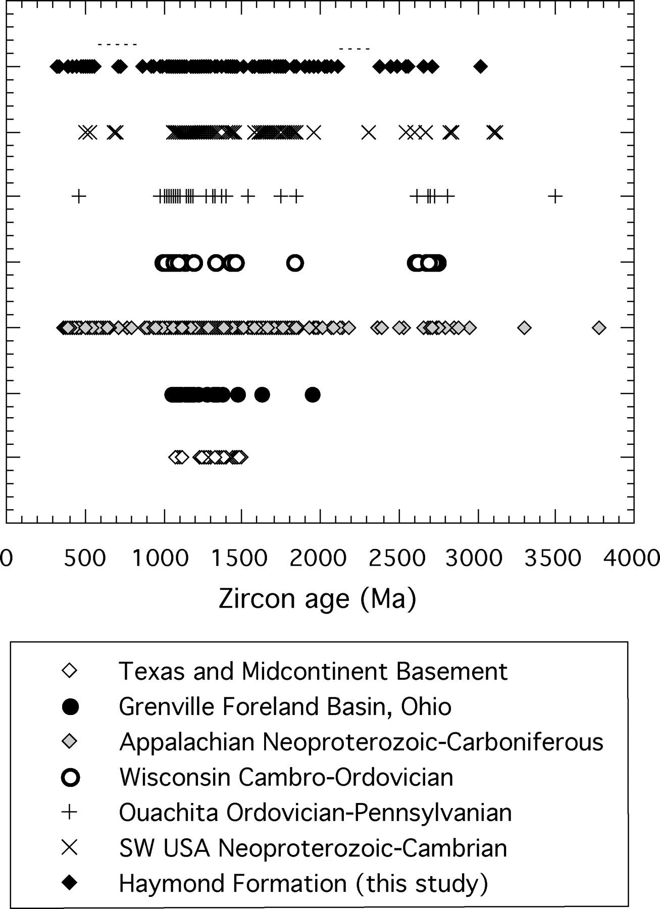 Laurentian sources for detrital zircon grains in turbidite and view largedownload slide fandeluxe Choice Image