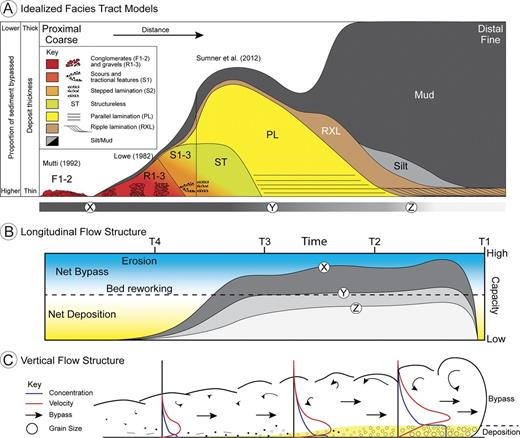 A compilation of a number of idealized bed-scale facies tracts moving down-system from conglomerates (F1-2; adapted from Mutti 1992), gravels, and coarse-grained sands overlain by a fine-grained drape (S1-3; adapted from Lowe 1982), to finer-grained structured sands and muds (modified from Sumner et al. 2012). Note that bypass is inversely proportional to deposit thickness. B) Periods of deposition, bypass, then deposition over a fixed geographical point produced from variations in the longitudinal structure of the flow (adapted from Kane et al. 2009b). X, Y, and Z show how this structure varies in a number of fixed positions down the system (linked with Part A). C) Deposition from the basal layer can occur whilst sediment in the upper parts of the flow is bypassed down-system.