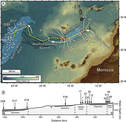A) Map of the Moroccan Turbidite System showing the pathway of Bed 5 through the Agadir Canyon, into the Agadir Basin, through the Madeira Channel System (MCS), and ultimately spreading across the Madeira Abyssal Plain (adapted from Stevenson et al. 2014a). Shallow sediment cores taken across the system are marked as white circles, with those detailed in this study highlighted in yellow. Base-of-slope and basin-floor bypass zones are highlighted as red areas. B) Schematic core transect of Bed 5 along its pathway from the Agadir Canyon to the Madeira Abyssal Plain. Sediment bypass zones highlighted in Part A are labelled.