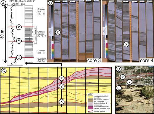 """Composite figure to illustrate an integrated outcrop, core, and well-log dataset from the Buena Vista locality, Upper Brushy Canyon Formation., Texas, USA.A) Simplified sedimentary log and gamma-ray profile from the EPR BV#1. Key stratigraphic boundaries are marked. Note the thin-bedded succession above surface """"y."""" Logs are adapted from Beaubouef et al. (1999) and Rossen and Beaubouef (2008). B) Photographs of Core 3 and 4 from research borehole EPR BV#1 published by Rossen and Beaubouef (2008). See Part A for location of cores. The thin-bedded succession between key surfaces """"y"""" and """"z"""" contains repeated changes in depositional dip, rip-up clasts, debrites, coarse-grained lags, and multiple steeply dipping erosion surfaces. This association is characteristic of stacked channel-margin deposits and indicates a succession dominated by sediment bypass. C) Simplified correlation panel published by Rossen and Beaubouef (2008) of the nearby Buena Vista outcrop with the position of research borehole projected onto the panel. D) Outcrop photograph of the stacked channel-margin deposits at the margin of the channel complex. E) Close-up photograph of the channel-margin thin-bedded facies overlying an erosion surface."""