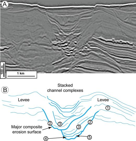 """A) Seismic reflection profile and B) interpretation, from offshore Colombia, showing a composite channel-form body. External levees (""""1"""") are incised by a major composite erosional surface (""""2"""") 100s m deep. Internal to this surface are smaller-scale incisional channel forms that are laterally offset (""""3""""). The bases of these channel forms contain high- and low-amplitude reflectors (""""4"""" and """"5""""), interpreted as representing coarse-grained basal lags and internal levee deposits respectively. The composite nature of the erosion surfaces, the presence of lag deposits and internal levees, coupled with the disparity in thickness between the thick external levees and thinner channel fill, suggests that the channel form represents repeated and long-lived sediment bypass."""