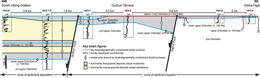 Stratigraphic correlation of the Upper Jurassic (Oxfordian) succession between the six studied wells in the South Viking Graben, offshore Norway (adapted from Jackson et al. 2011). Key biostratigraphically constrained stratal time lines are shown, as are the inferred correlative surfaces bounding major sandstone-dominated units (e.g., base and top of sandstones in stratal units A and B. The Gudrun and Brynhild faults are schematically indicated.