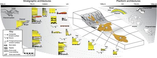 Spatial variability of indicators of sediment bypass in an idealized deep-water clastic system (submarine fan). Areas of sediment bypass are highlighted with their associated recognition criteria in both stratigraphic and planform perspectives, ranging from small to large scales of observation: stratigraphy comprising bed scales (centimeters), sedimentary-body scales (meters to 100 m) to system scales (100s m), and planform covering local scales (100s m) through to system scales (100s km). Areas of bypass include: A) slope-channel bypass, B) slope bypass of mass-transport events, C) base-of-slope bypass, D, E, G) basin-floor bypass, and F) basin-floor bypass zones (see main text for details).