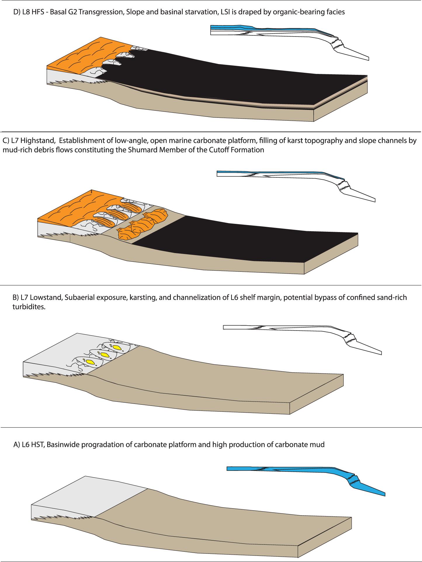 Large Scale Inflections In Slope Angle Below The Shelf Break A Austin Flats Laken Beige 37 View Largedownload Slide