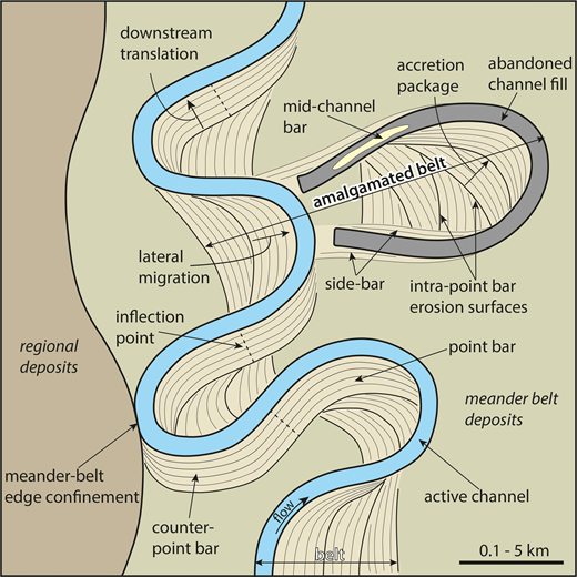 An example meander belt with key features identified.