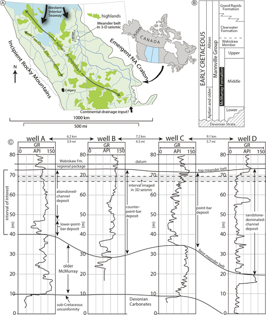 A) Paleogeographic reconstruction of the Early Cretaceous Western Canada Sedimentary Basin (WCSB), including the location of the ancient meander-belt deposit of this study. B) Stratigraphic setting of the McMurray Formation in the lower Mannville Group. C) Four typical gamma-ray logs through the interval of interest. Locations of wells are shown in Figure 3. Well A intersects a typical abandoned-channel-fill deposit ∼ 25 m thick. Well B is a typical upward-fining counter-point-bar deposit ∼ 45 m thick. Well C is a typical upward-fining point-bar deposit ∼ 40 m thick. Well D intersects the sandstone-dominated channel deposit ∼ 55 m thick. The interval imaged in the seismic stratal slice is highlighted.