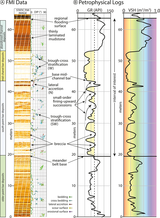 A) FMI well log with a 6-pad static FMI image, interpreted surfaces represented as tadpoles, and rose diagrams every 5 m. Key surfaces and facies are recognizable, which are vital to interpretation of paleoflow direction (trough-cross stratification) and point-bar migration (lateral accretion). This FMI log supports the interpretation of a mid-channel bar from Figure 13, where PBa is truncated by a sandstone-dominated deposit with uniquely oriented cross stratification overlain by the thinly laminated mudstones of the abandoned channel (AC) fill. B) A gamma-ray and vShale well log from the same well as Part A where zones of low-gamma radiation are correlatable to high resistivity values in the FMI log. This shows the utility of the FMI logs for enhanced interpretations, specifically for facies such as breccia that appear fine-grained on the gamma-ray log but are clearly mudstone-dominated breccia (F2; Fig. 7) deposits on the FMI log. The vShale log provides context to the facies maps of Figure 14.