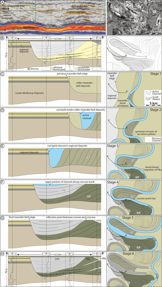 Counter-point-bar development. A) Seismic cross section and planform image of the meander-belt edge and counter-point-bar deposits. B) Stratigraphic cross section of the meander-belt edge and incision into regional deposits and a line tracing of Part A. C–H) Stages of evolution in cross section and planform of the counter-point-bar deposit.