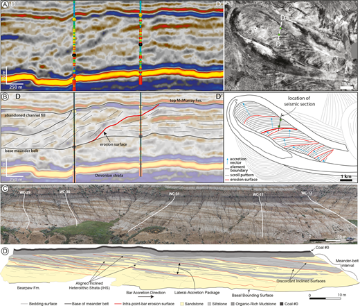 A) Seismic time cross section through PBb and AC depositional elements and 3D seismic stratal slice showing the context of the cross section. B) Line trace interpretation of Part A with an intra-point-bar erosion surface identified (red) and the vector accretion directions of accretion packages (blue). C) Outcrop photo from Durkin et al. (2015) of point-bar deposits in the Horseshoe Canyon Formation, Alberta. D) Line trace interpretation of Part C with the intra-point-bar erosion surfaces highlighted (red).