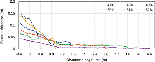 Deposit thickness against distance along the tank for all silica-flour flows with measurable runout distance. See Figure 3 for explanation of line styles.