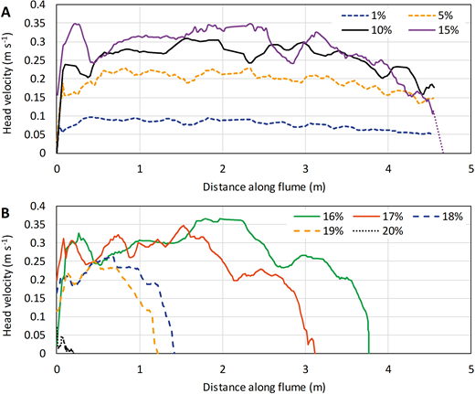 Changes in the head velocity of the bentonite flows with A) 1% ≤ C ≤ 15%, and B) 16% ≤ C ≤ 20%, along the length of the lock-exchange tank. See Figure 3 for explanation of line styles. Purple dotted line in Part A denotes extrapolated velocity to the recorded runout distance.