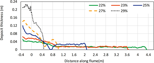 Deposit thickness against distance along the tank for all kaolinite flows with measurable runout distance. See Figure 3 for explanation of line styles.
