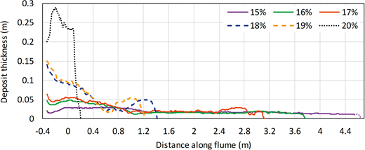 Deposit thickness against distance along the tank for all bentonite flows with measurable runout distance. See Figure 3 for explanation of line styles. Dotted end of the deposit for the 15% flow was beyond the reach of the SEATEK ranging system, and was measured by hand instead.