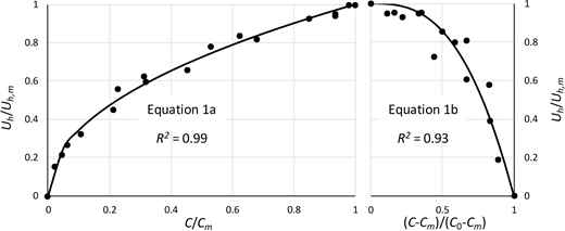 Nondimensional relationship between C and Uh for the kaolinite, bentonite, and silica-flour flows. Dots represent experimental data. Solid lines denote best-fit curves (Equations 1a, b).
