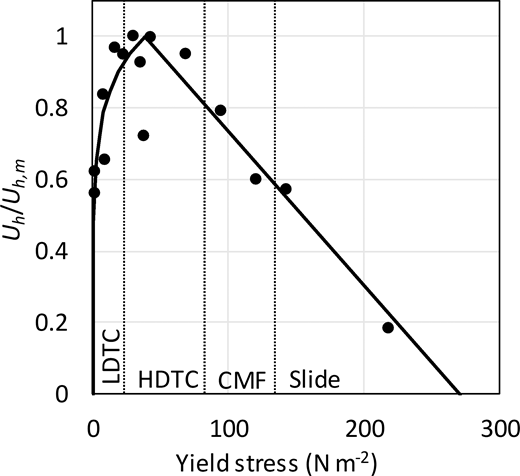 Uh/Uh,m against yield stress for kaolinite and bentonite. Dots represent experimental data. Solid line denotes best-fit curve (Equations 4a, b). LDTC, low-density turbidity current; HDTC, high-density turbidity current; CMF, cohesive mud flow. Boundaries between flow types are average yield-stress values based on the ranges in Table 3.