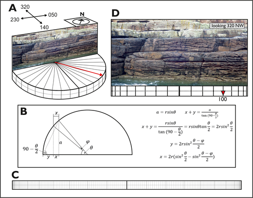 Proposed technique. A) Visualization of the outcrop face shown in Figure 1, relative to a semicircle (showing paleoflow) and compass points. B) Calculations used to determine degree spacing on the 2D bar in Part C: derivation of the length of the projection of an arc onto a line parallel to the diameter of a semicircle (x) for any given θ, φ, and r. Where θ is the central angle of a sector from the diameter encompassing the projected arc, φ is the central angle of a sector encompassing only the projected arc, and r is the radius of the semicircle. C) Rectangular bar, subdivided into 180 degree increments, with upper bar indicating flow into outcrop and lower bar indicating flow out of outcrop; to be used as a template for reporting paleoflow relative to outcrop. D) Worked example of use of paleocurrent bar using image from Figure 1: note that this image shows only mean paleoflow direction, and that the paleoflow of individual beds could be illustrated (see Fig. 3).
