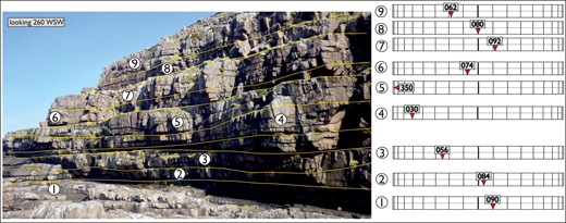 Example of presentation technique applied bed-by-bed to an outcrop in which directional data are variable. Vertical variation in paleocurrent direction of braided alluvium, revealed by foreset dip. Neoproterozoic Applecross Formation, Cìrean Geardail, Scotland.