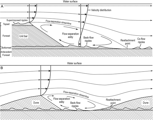 Schematic representation of bottomsets forming in the trough downstream of A) a unit bar with superimposed, back-flow and co-flow ripples and B) a dune with back-flow ripples.