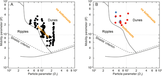 Dune flume experiments plotted on the bedform stability diagram of Van den Berg and Van Gelder (1993). A) Dune experiments in which no bottomsets were noted. B) Dune experiments with bottomsets (red circles) and possible bottomsets (blue diamonds) based on experimental descriptions. The modified mobility parameter, θ′, is calculated from flow depth, depth-averaged flow velocity, sediment and water density, median grain size, and the 90th percentile of grain-size distribution (cf. Van den Berg and Van Gelder 1993).